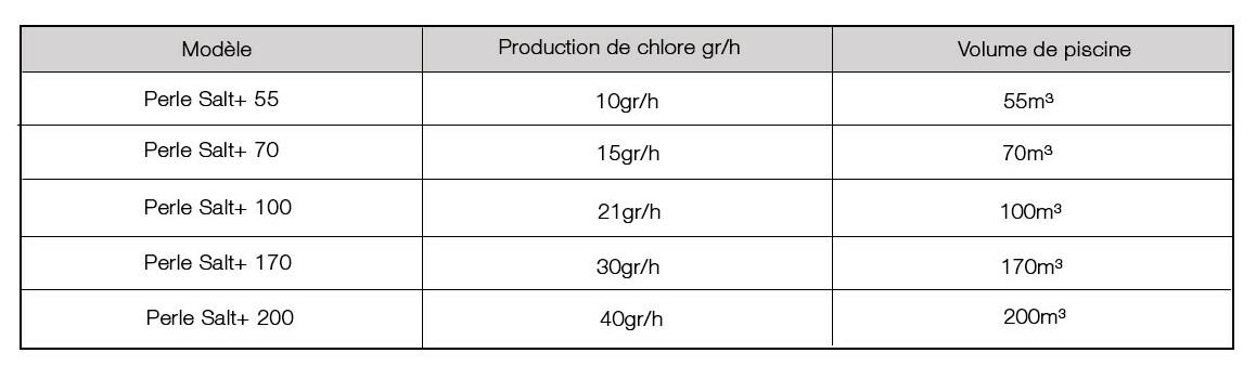 caractéristiques de l'électrolyseur perle salt+