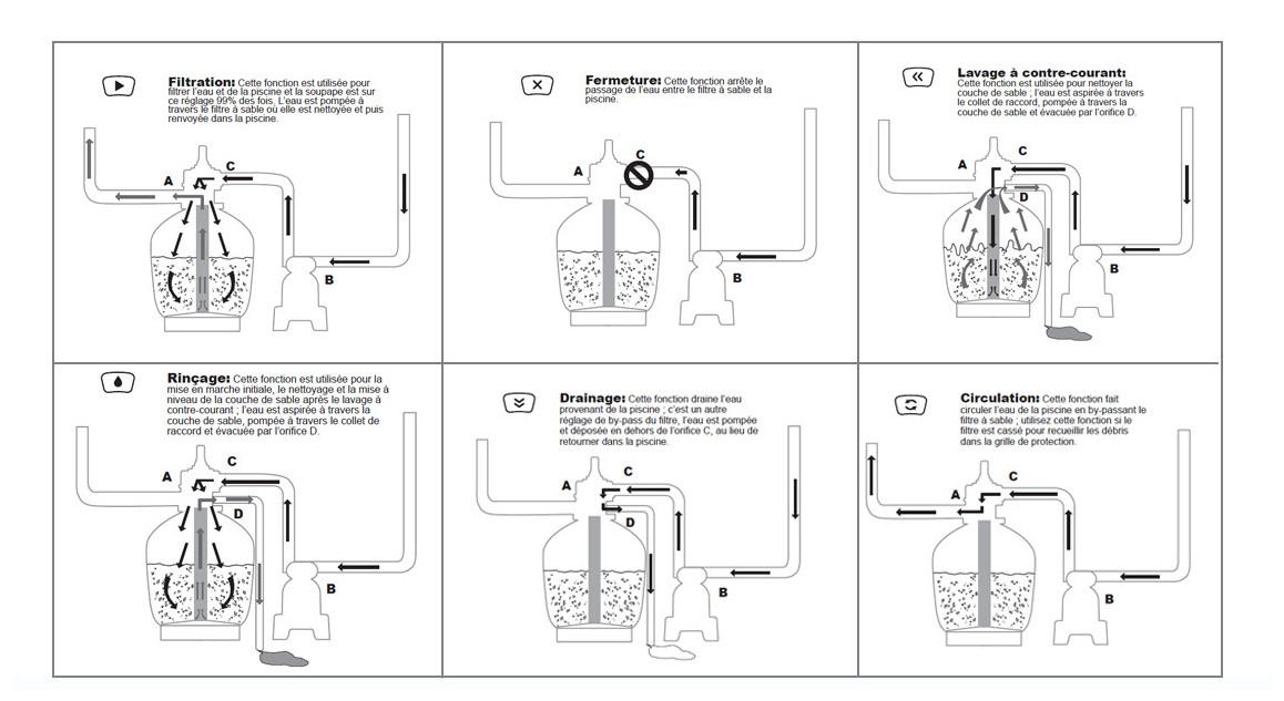 vanne 6 voies du filtre à sable Flowclear Bestway 3.8 m³/h