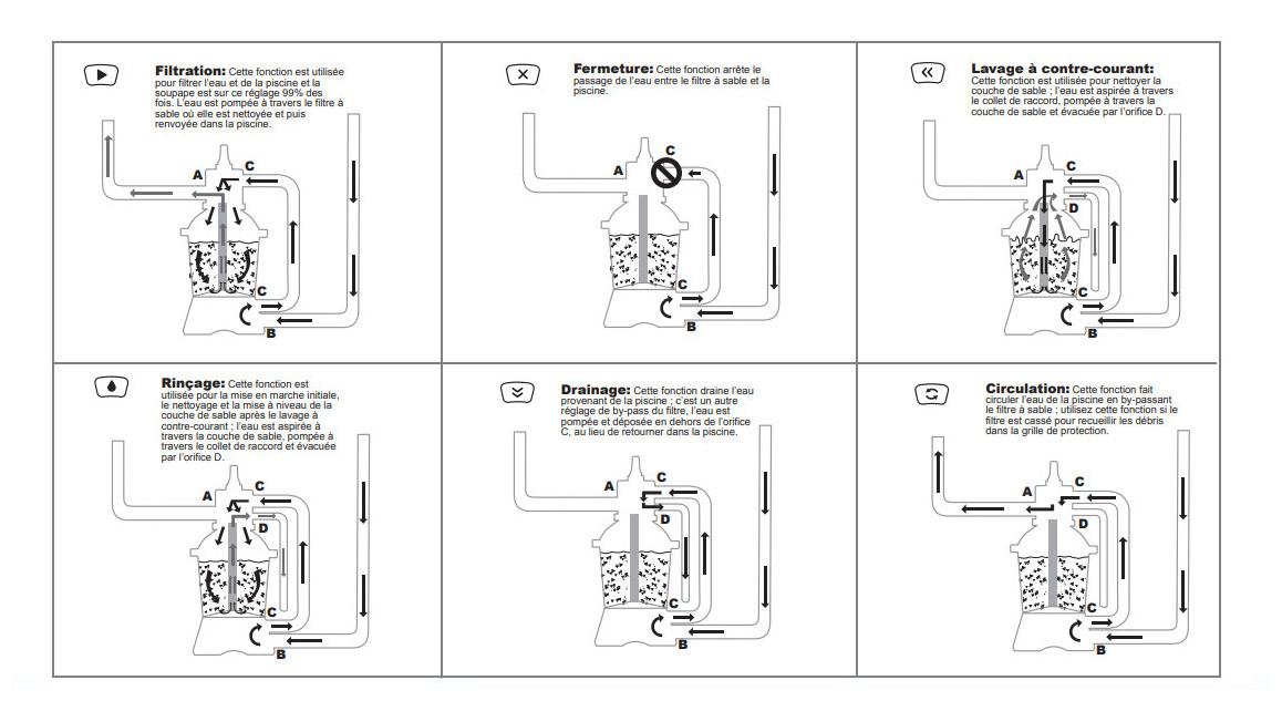 dscriptif de la vanne 6 voies du filtre piscine bestway flowclear 2 m3