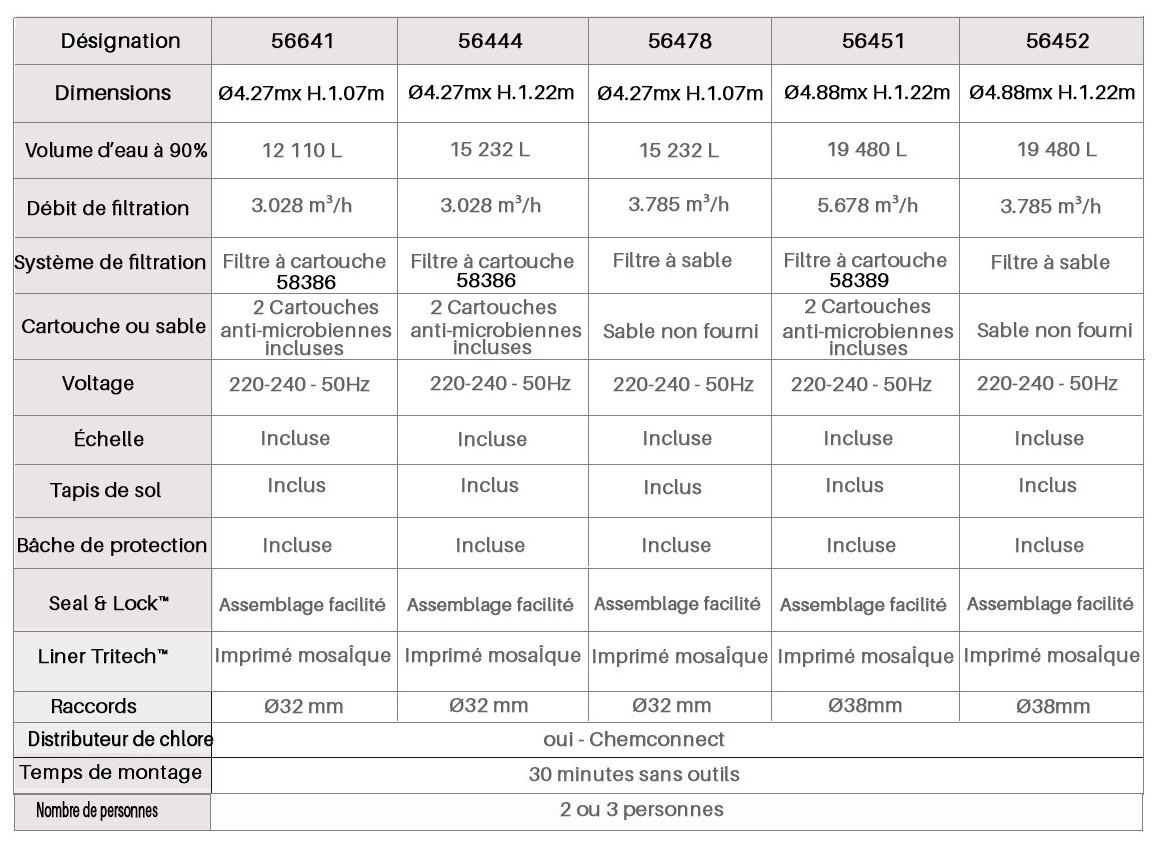caractéristiques de la piscine hors sol tubulaire ronde power steel frame par bestway