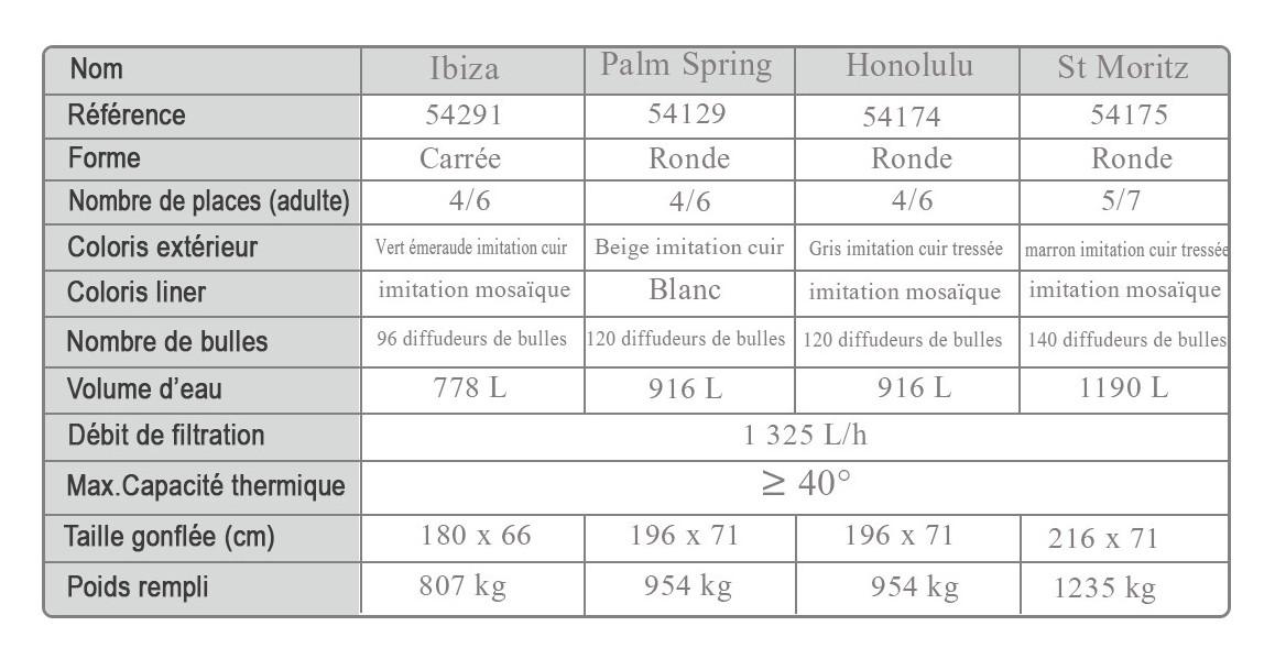 caractéristiques des spas gonflables bestway à airjets