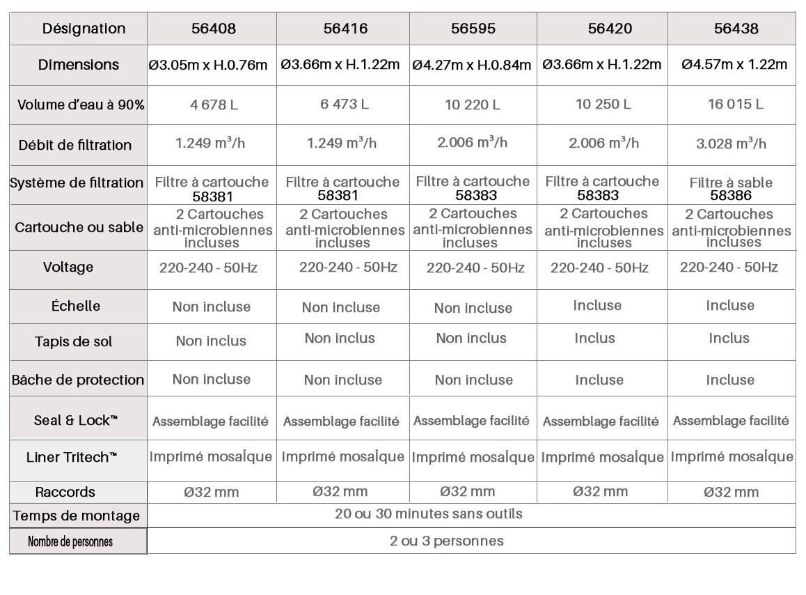 caractéristiques de la piscine hors sol bestway steel pro max