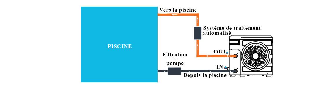 installation de la pompe à chaleur nano silver poolex