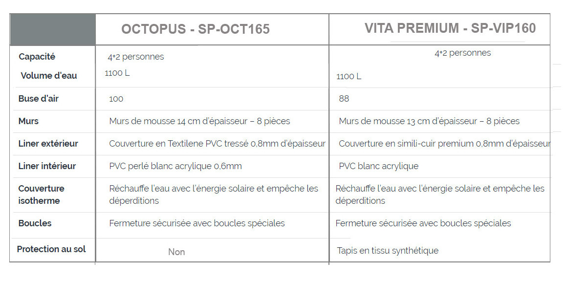 caractéristiques des spas octopus et vita premium netspa