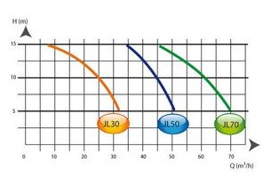 NCc filtrinov hors-bord courbes