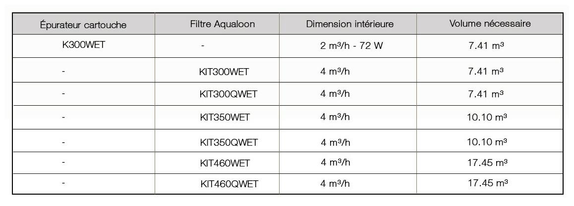 données hydrauliques de la piscine hors sol wet blanc
