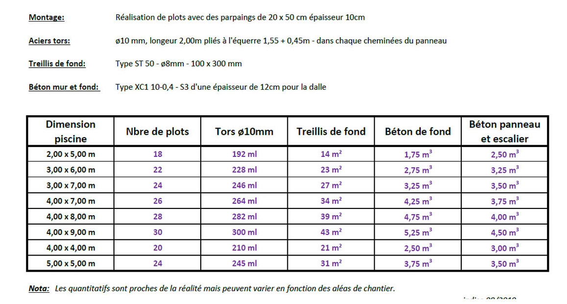estimatif piscine clic pool