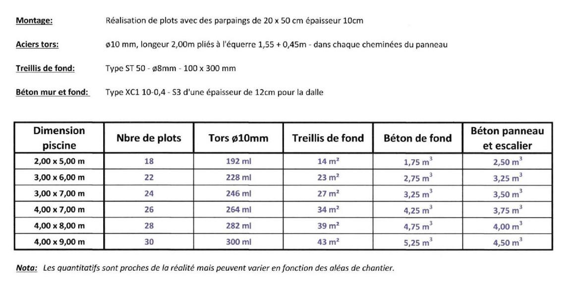 estimatif du prix des matériaux pour la réalisation d'une piscine en ki clic pool