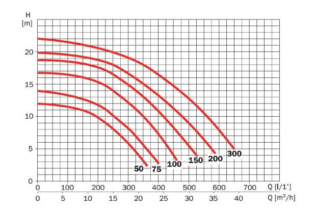 silen2 pompe piscine courbe