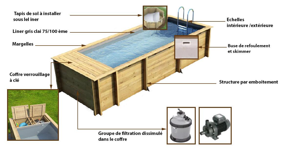 caractéristiques de la piscine pool and box proswell