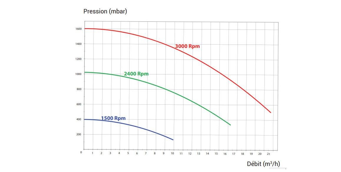 courbe de pression de la pompe de filtration superpump vstd