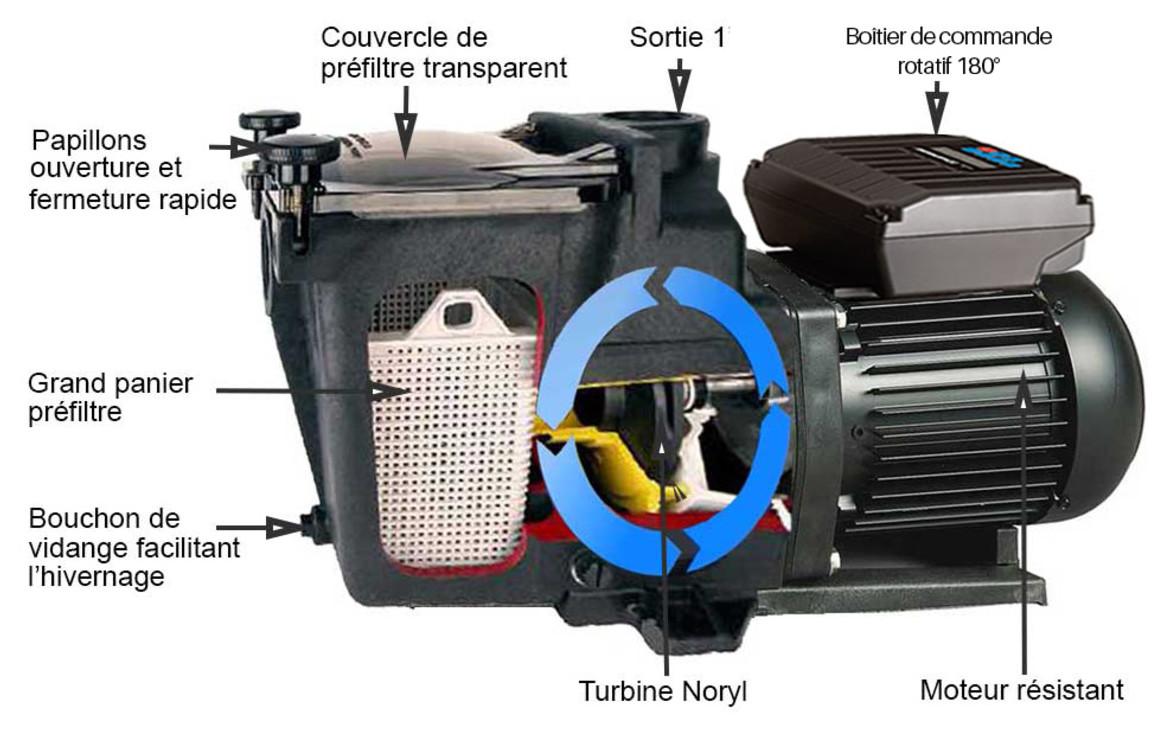 boîtier de commande de la pompe de filtration hayward VSTD