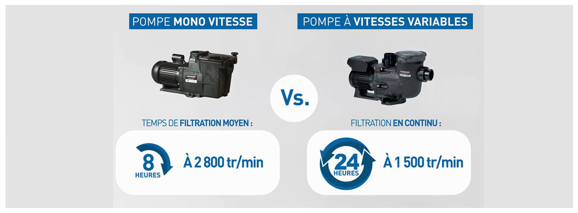 comparatif superpump et superpump vitesse variable
