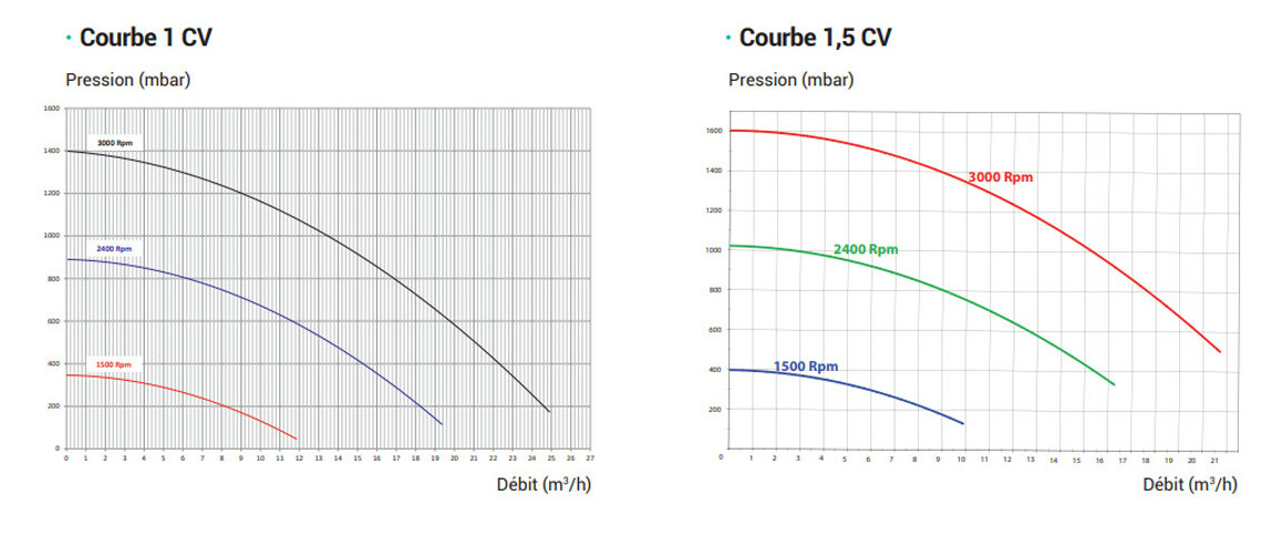 courbe de pression de la pompe de filtration Super Pump® VSTD Hayward