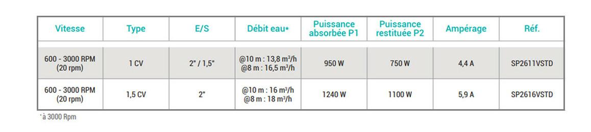 caractéristiques techniques de la pompe de à vitesse variable Super Pump® VSTD Hayward