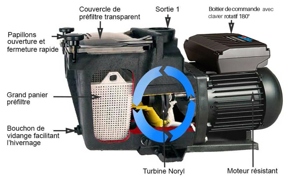 caractéristiques de la pompe à vitesse variable Super Pump® VSTD Hayward