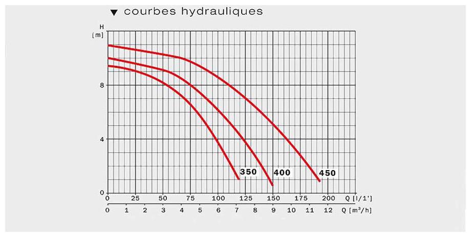 schéma de la courbe hydraulique de la pompe filtration Niper 2 by ESPA