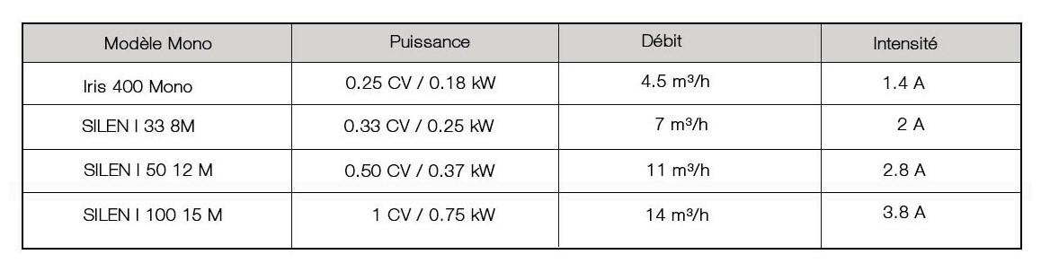 puissance et débit de la pompe de filtration silen s1 espa