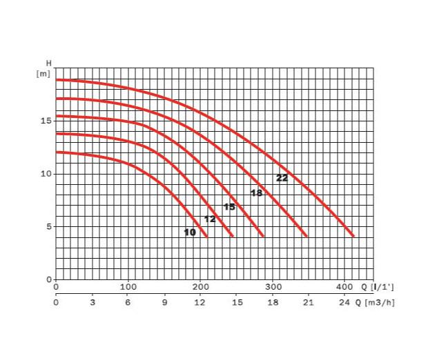 pompe espa silver courbe rendement