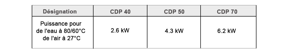 caractéristiques batterie chauffage eau chaude pour déshumidificateur teddington