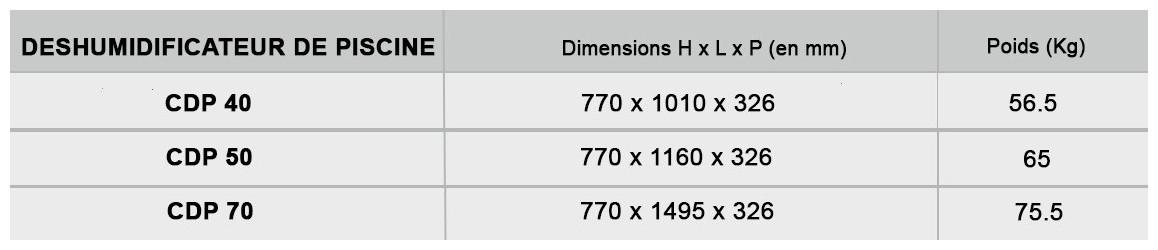 dimensions des déshumidificateurs CDP Teddington mono