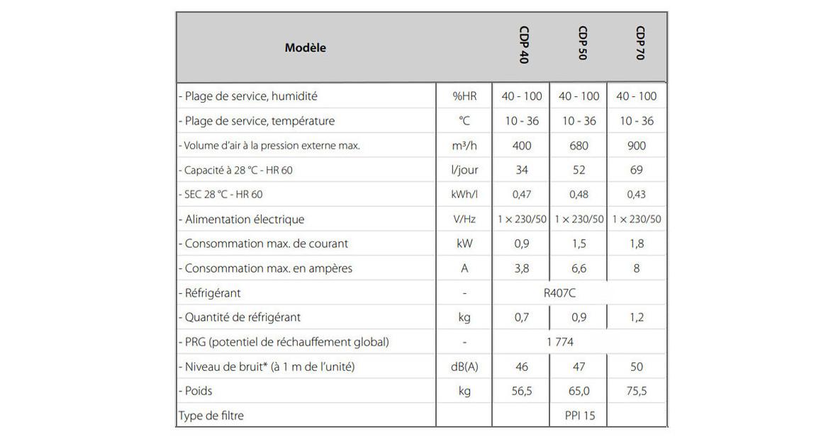 caractéristiques du déshumidificateur de piscine cdp teddington