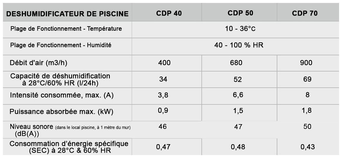 caractéristiques du déshumidificateur CDP Teddington mono en situation