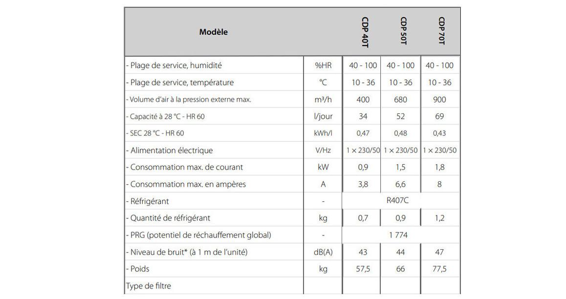 caractéristiques du déshumidificateur de piscine cdp encastré teddington