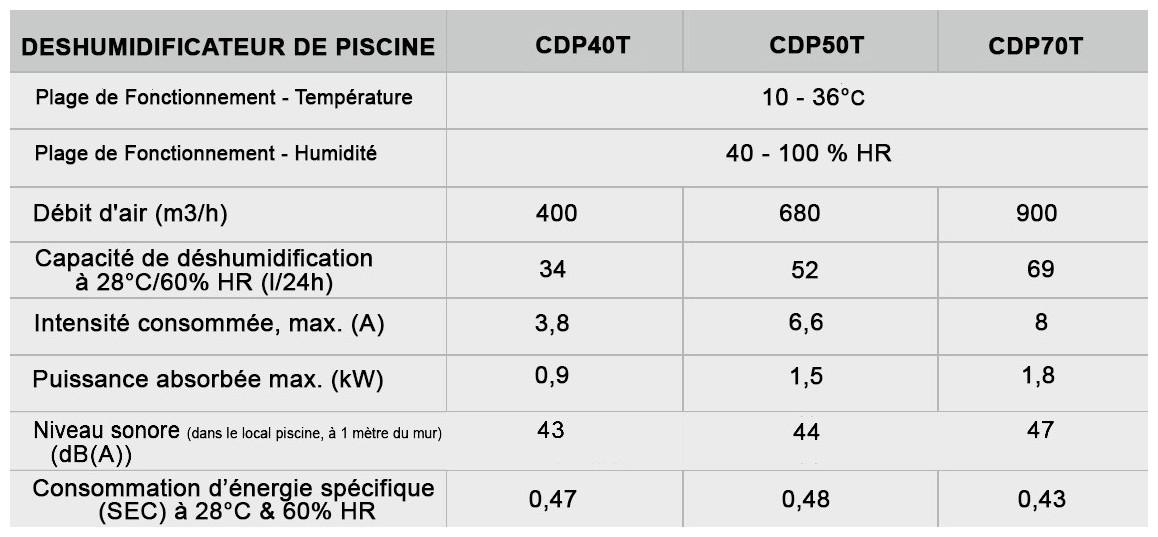caractéristiques du déshumidificateur CDP triphasé Teddington en situation