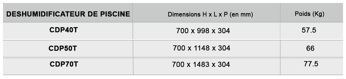 dimensions du déshumidificateur teddington
