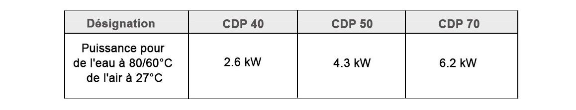 batterie du déshumidificateur CDP triphasé Teddington en situation