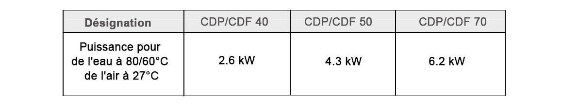 caractéristiques de la batterie eau chaude pour déshumidificateur CDF