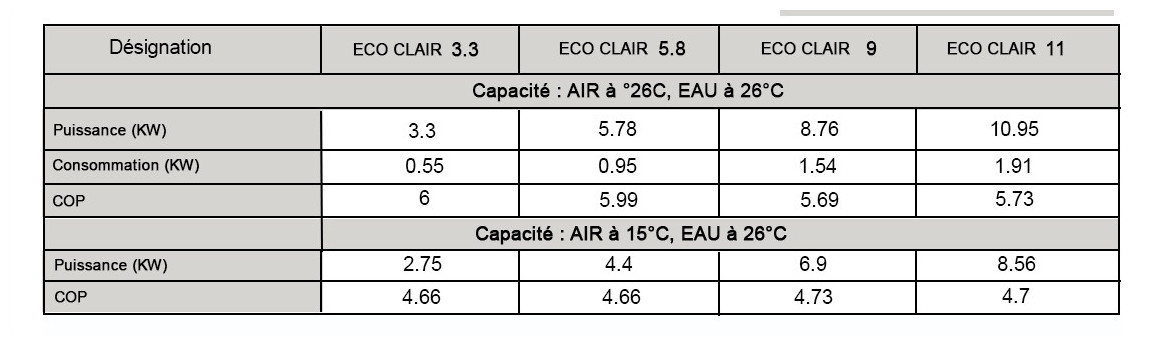 puissance et rendement de la pompe à chaleur eco clair