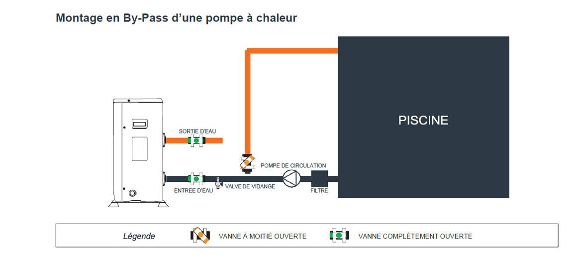 montage en by-pass de la pompe à chaleur eco clair