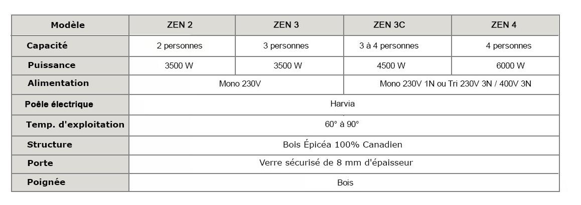 caractéristiques du sauna vapeur zen par france sauna
