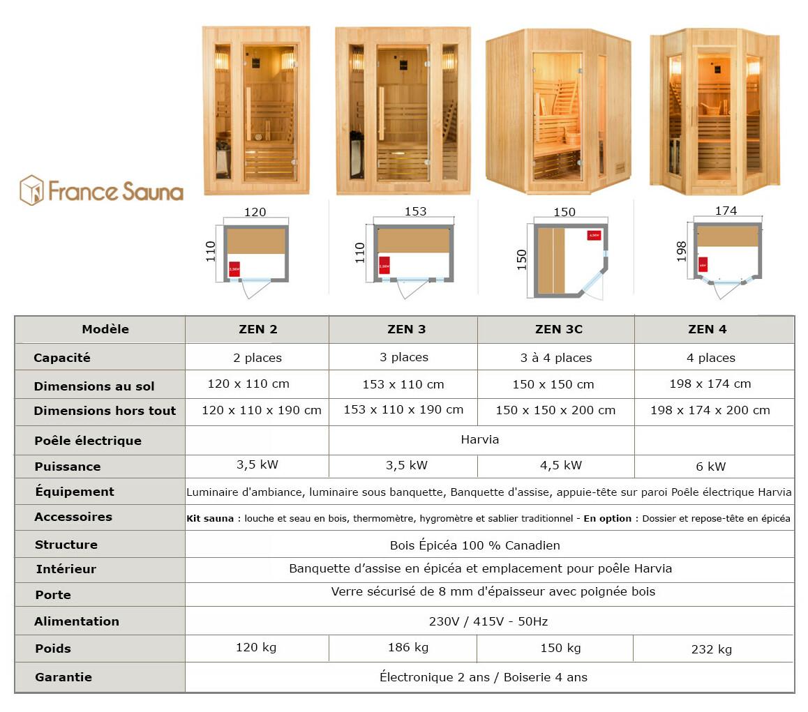 caractéristiques du sauna traditionnel vapeur zen