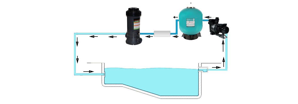 installation du chlorinateur de piscine in line