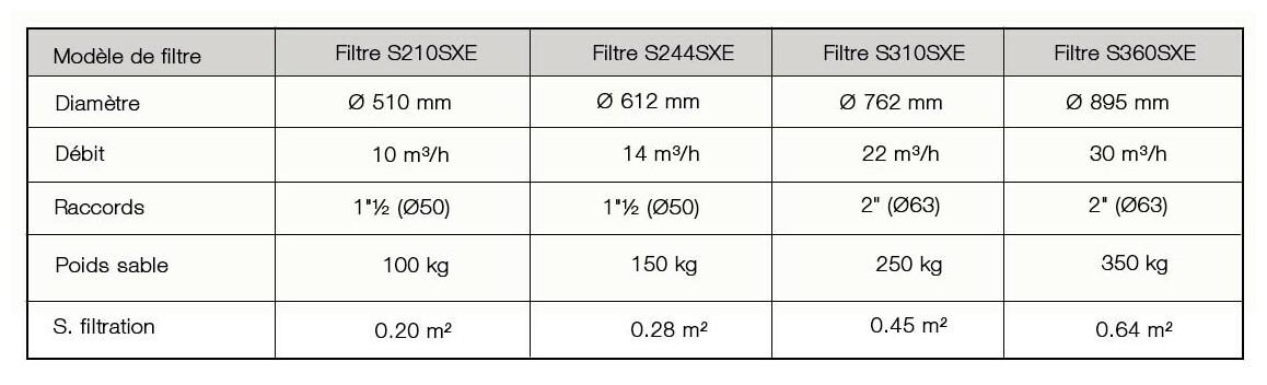 caractéristiques du filtre à sable série pro hayward