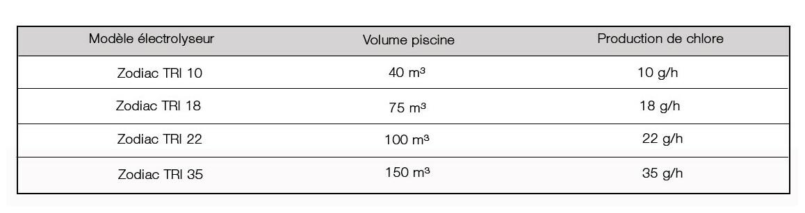caractéristiques de l'électrolyseur de piscine zodiac tri