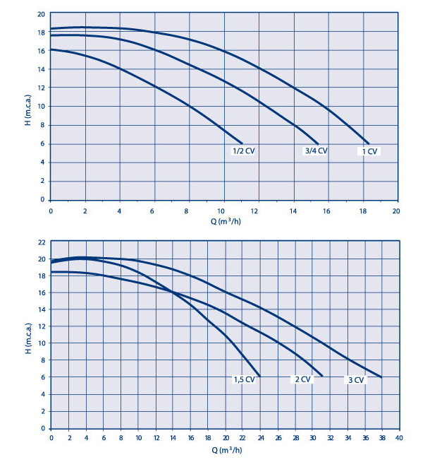 pompe piscine glass plus courbes