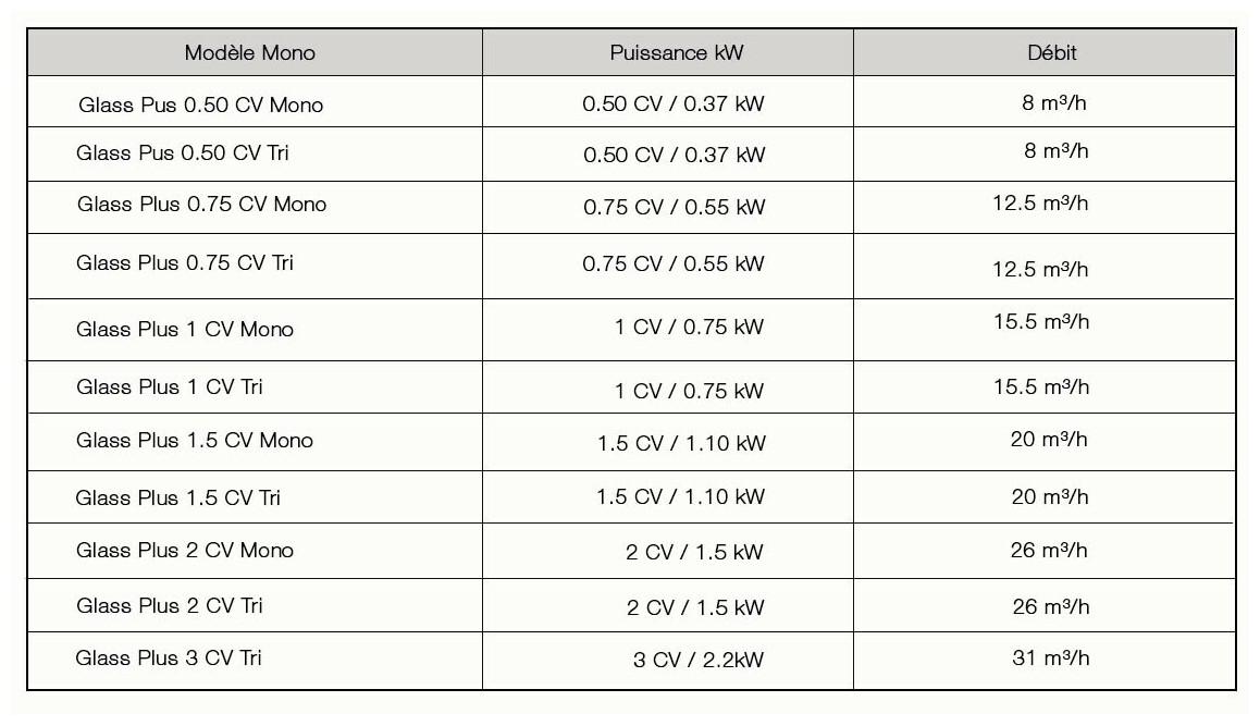 caractéristiques de la pompe de filtration de piscine astral glass plus