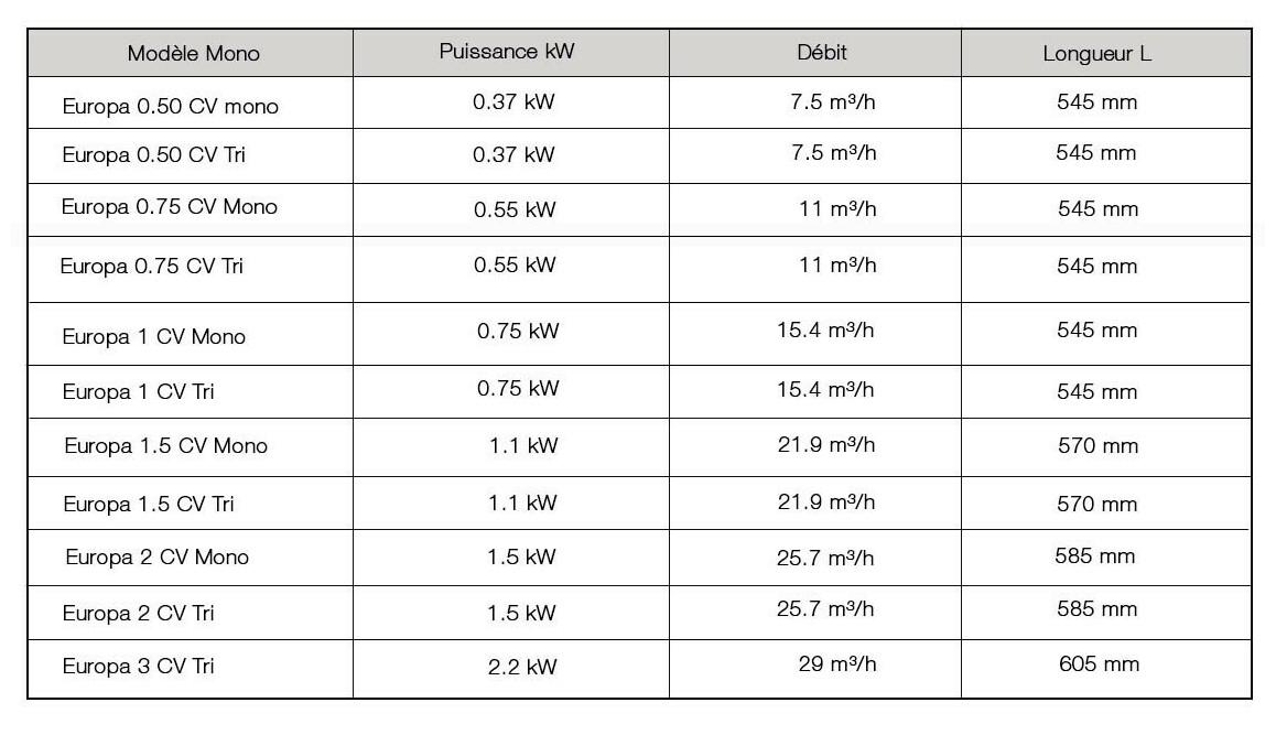 caractéristiques de la pompe de filtration astral europa