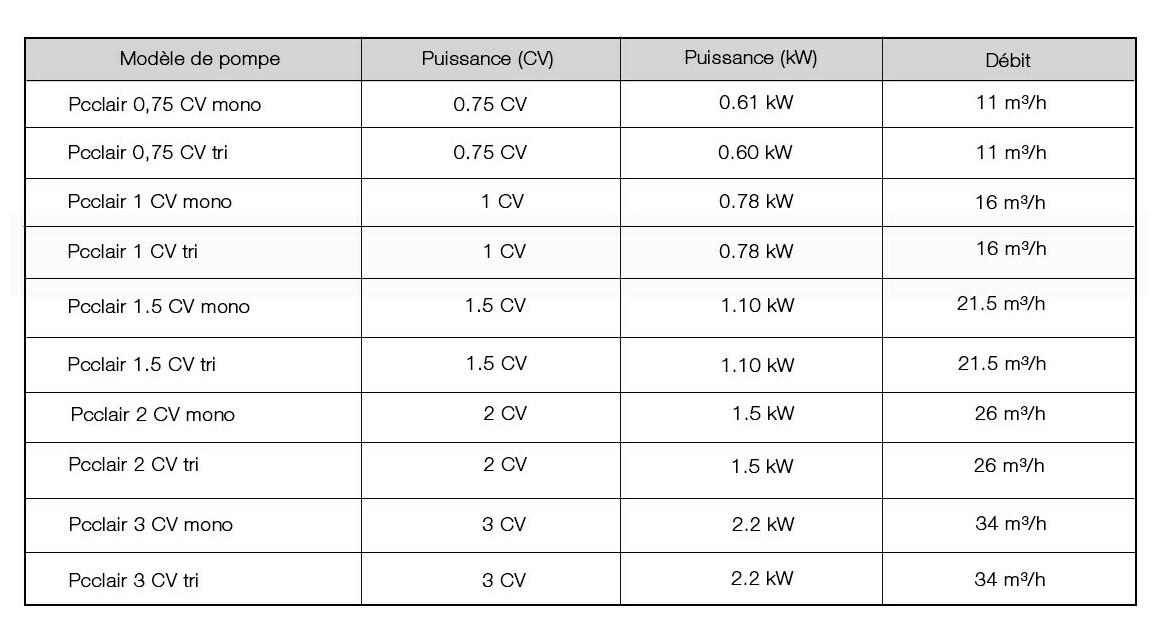 caractéristiques de la pompe de filtration de piscine pc clair + astralpool