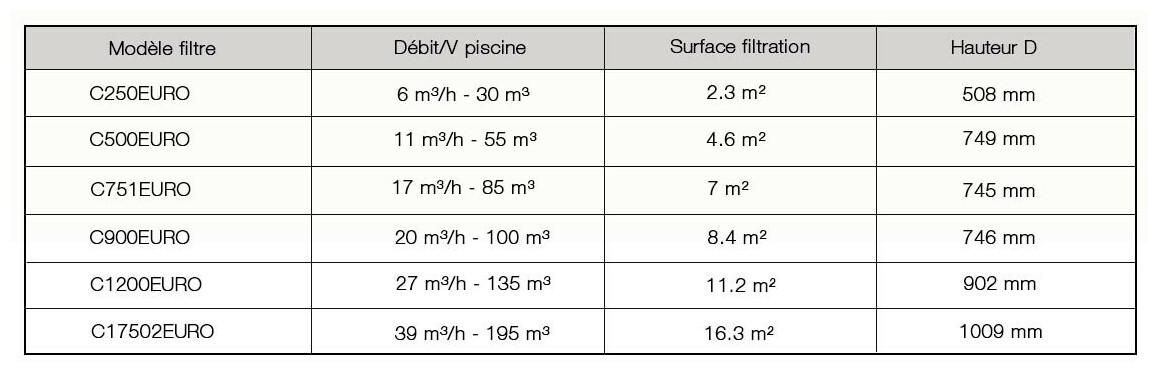 caractéristiques du filtre à cartouche hayward starclear