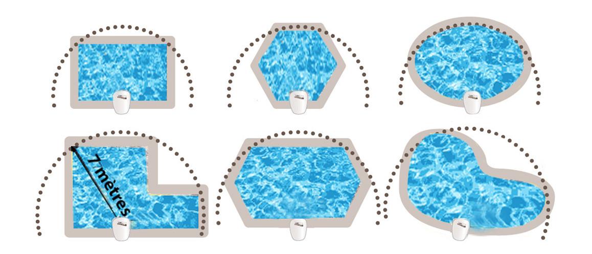 choix emplacement du détecteur d'immersion VISIO