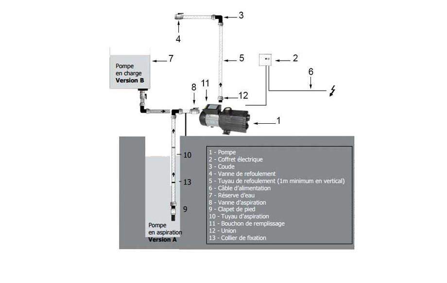 schéma hydraulique du surpresseur piscine Norystar