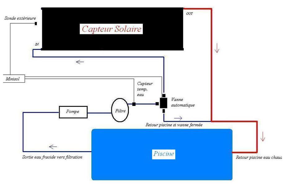 Vanne lectrique pour chauffage piscine solaire piscine for Temperature piscine