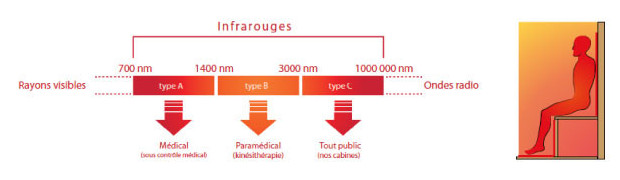 sauna infrarouge schema principe