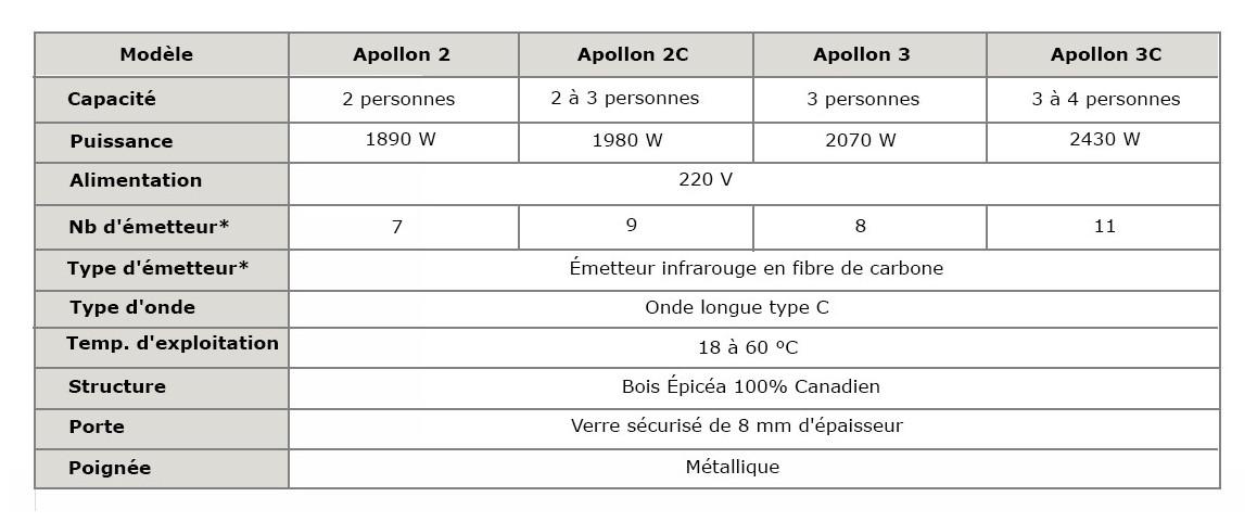 caractéristiques du sauna infrarouge apollon france sauna en situation
