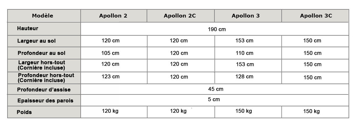 dimensions du sauna apollon par france sauna